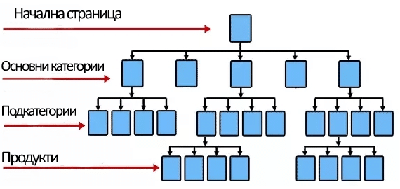 silo структура на сайт